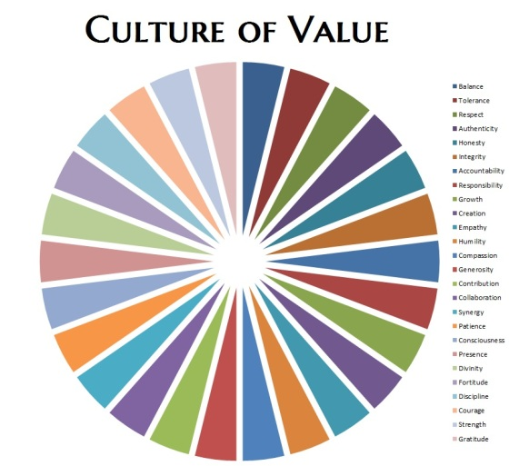 values pie
